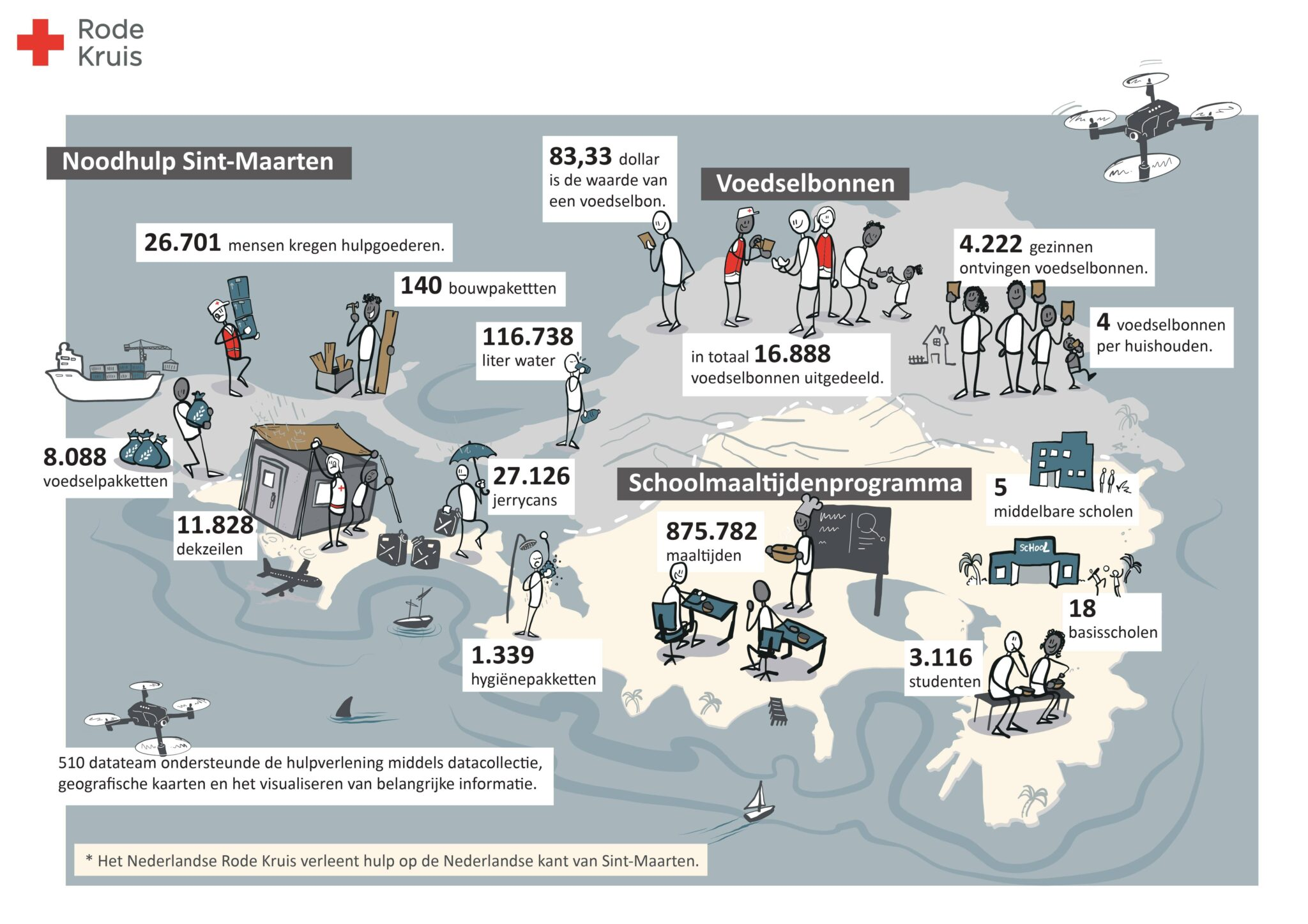 Sint-Maarten noodhulp terugkoppeling september 2020
